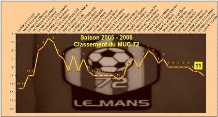 2005-06