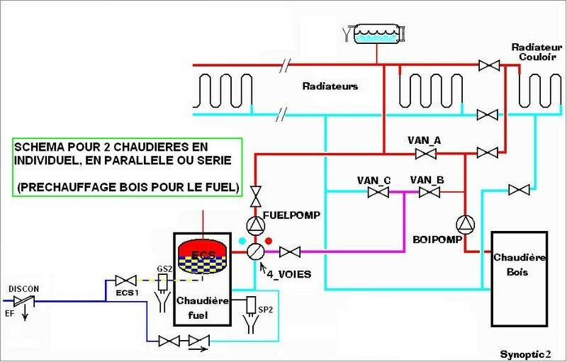 Deux chaudieres bois et fuel en serie et parallele bricolsec - Purger les radiateurs dans quel ordre ...