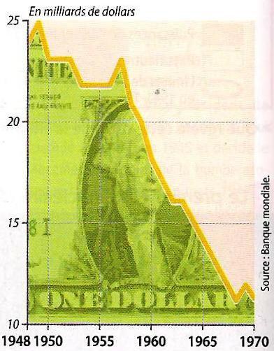 graphique GF fragilités puissance US - instabilité monétaire 1