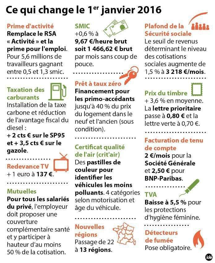 inflation france