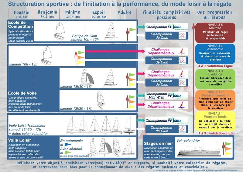 Structuration sportive