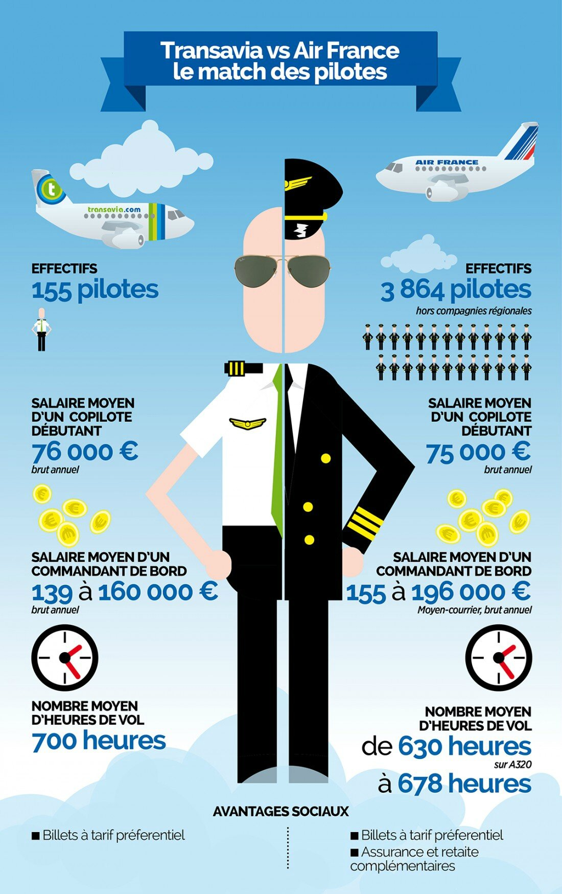 Vous vous êtes surement demandé pourquoi les pilotes d'Air France avaient fait grève.