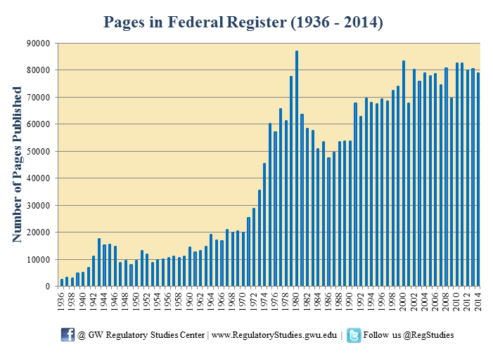 Federal Register pages overtime