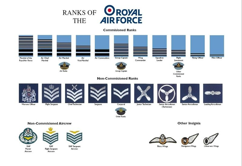 ranks_of_the_raf