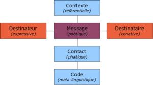 Schema_communication_generale_jakobson
