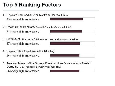 TOP_5_ranking_factors