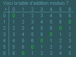 modulo7add