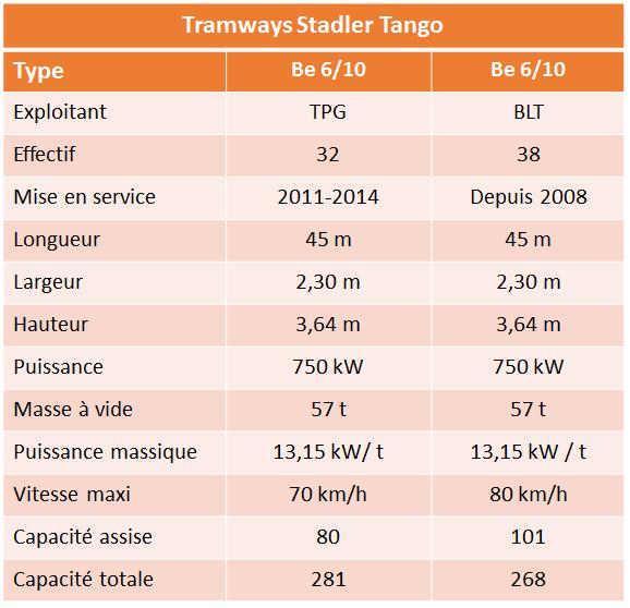 tramways-suisses-tango
