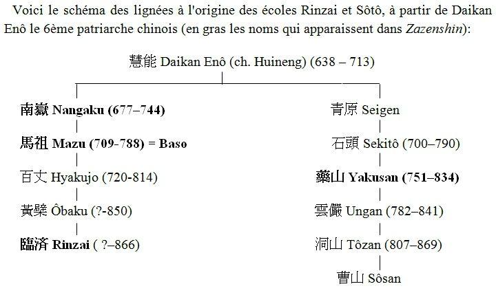 lignées soto rinzai