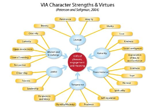 via-character-strengths
