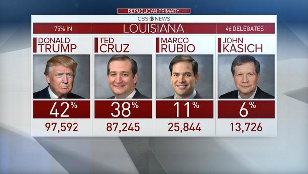 Republican primaries Louisiana results