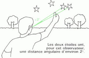 distance angulaire