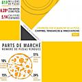 L'essentiel sur le marché de la pizza en 2015