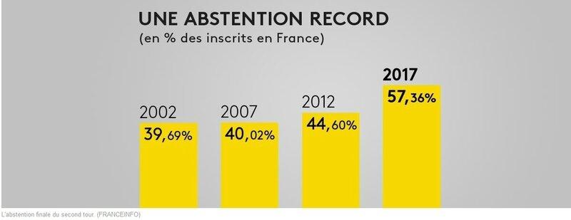 legislatives 2017 abstention record
