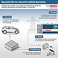 Bosch cooperates with bmw and vattenfall on a second life electric vehicles batteries project