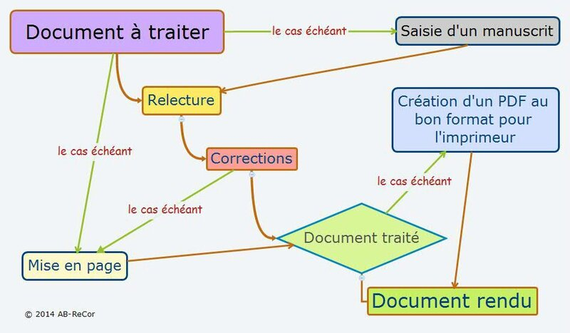 Document à traiter