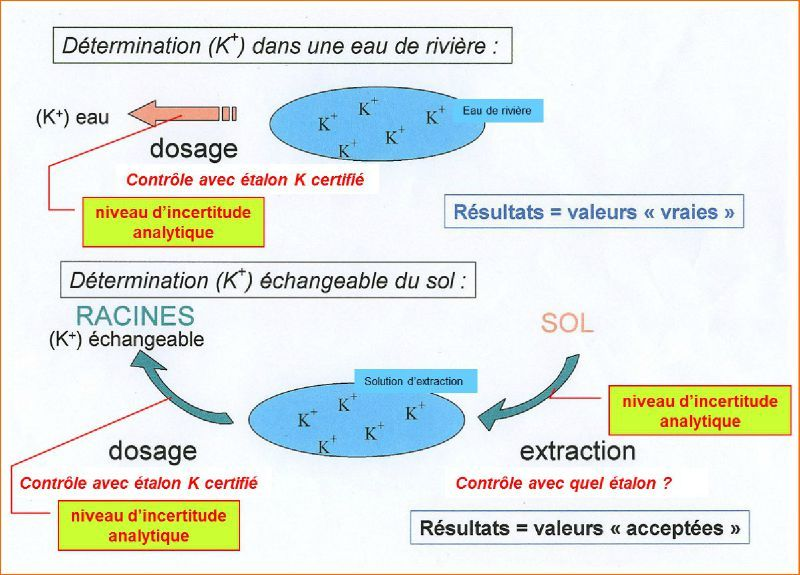 L 39 analyse du phosphore dans les sols atelier sols for Analyse de sol construction