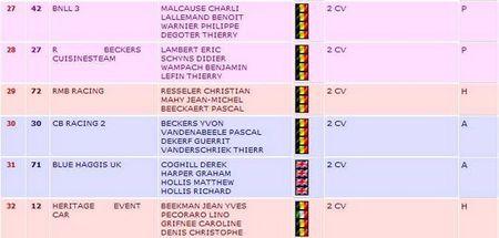 24h24_2cv_Francorchamps_classement_VI