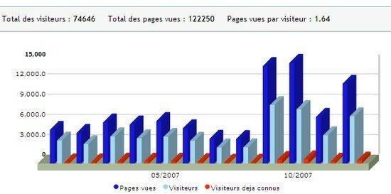 stats_ann_e_2007_par_mois