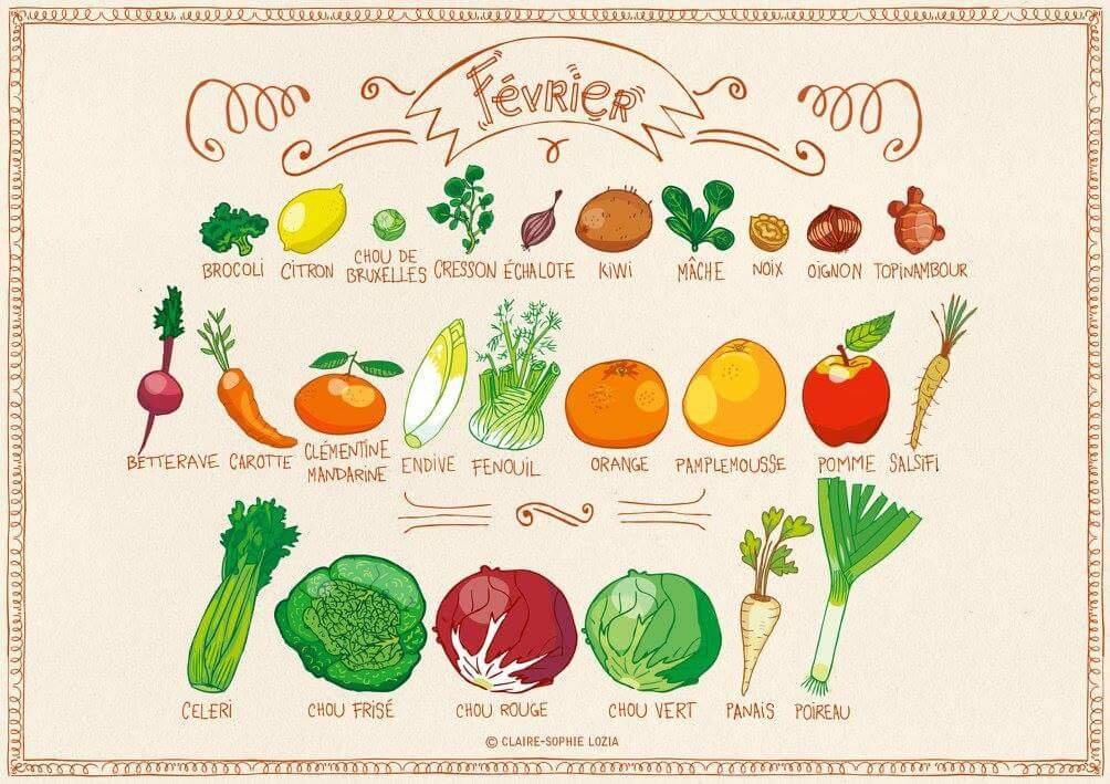 Les fruits et l gumes de saison de janvier mai oh une gourmandise - Fruits et legumes aout ...