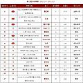 Jolin ranks #17 on 5music and #16 on g-music for her 15th week!