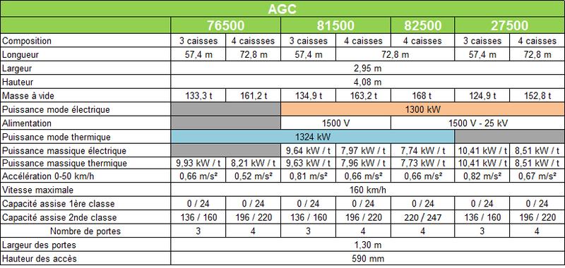 caracteristiques AGC