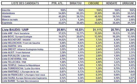 Resultats_elections
