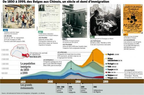 history_immigr_chart_graphs