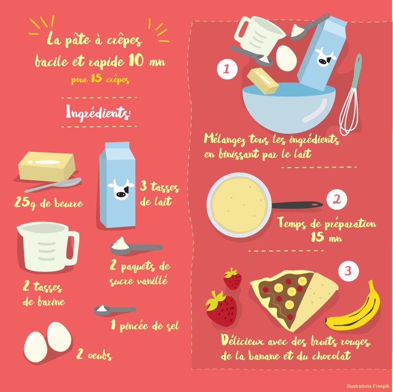 DIY cooking  la pâte à crêpes facile et rapide
