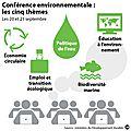 Conférence environnementale
