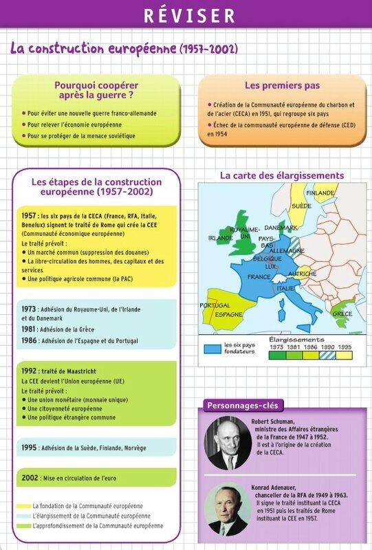 Fiche de révision (Construction européenne)