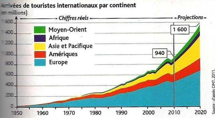 graphique flux touristiques - principales destinations touristiques