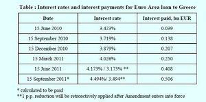 copie écran taux interet pret grece