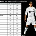 Cristiano ronaldo tied with gento with 182 goals officials in real madrid