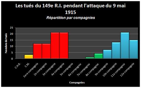 Graphique__des_tues_journee_du_9_mai_1915