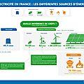 source-dénergie-et-différences-de-coût-©-EDF
