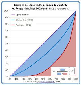 05-courbes-de-lorentz-france