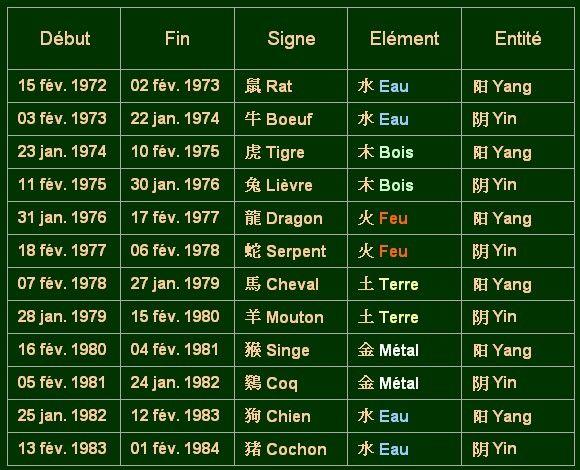 Zodiaque_chinois_1972_1984_du_15_02_1972_au_01_02_1984