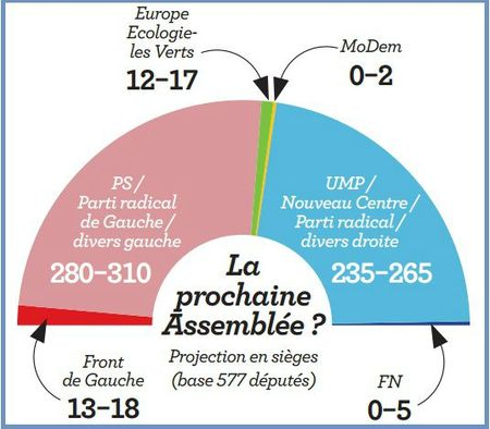 sondage legislatives