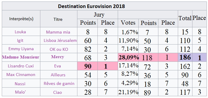 FR Finale détail votes