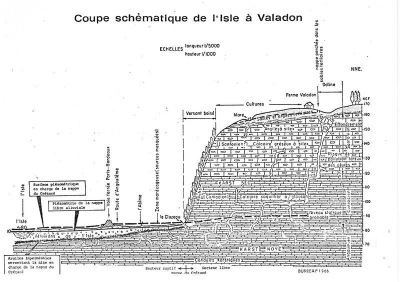 Coupe géologique sous Valadon