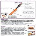 Fiche tupperware : spatule silicone longue