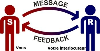 modele-communication-interpersonnelle