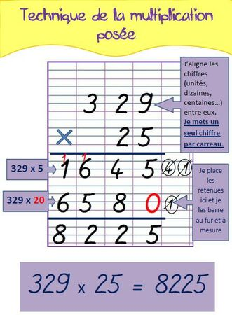 multiplicationposée