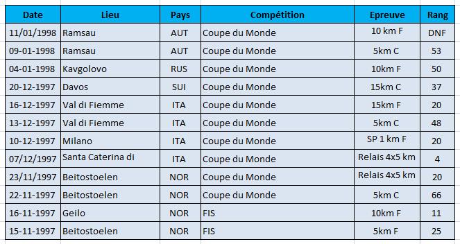 Philippot Saison 1997-1998 av JO