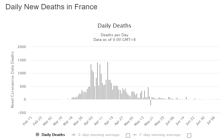2020-07-13 16_11_11-France Coronavirus_ 170,752 Cases and 30,004 Deaths - Worldometer - Opera