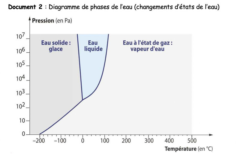photo diagramme de phase
