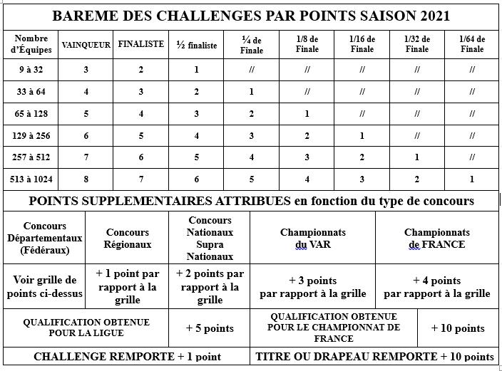 tableau grille des points saison 2021