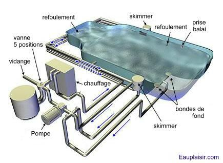 Les l ments cl s d une piscine la piscine de caro for Swimming pool equipment layout