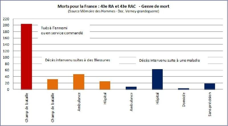 Morts pour la France 43e RAC genre de mort